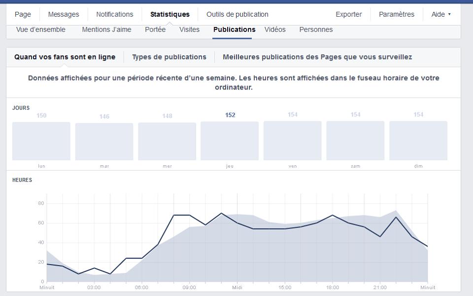 Facebook - exemple de statistique de fréquentation